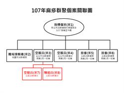 確定了!台灣虎航驚爆第3波麻疹感染