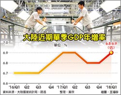 中美貿易若平衡 陸經濟失血