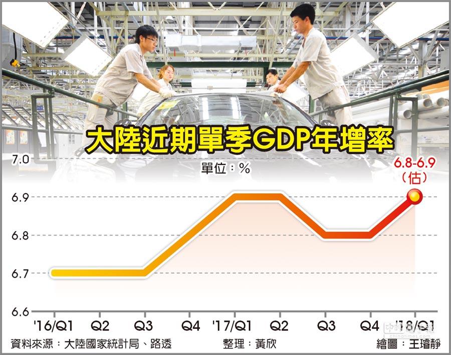大陸近期單季GDP年增率