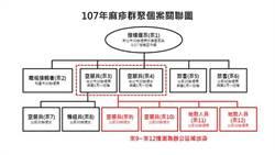 台灣虎航再爆2例麻疹  長榮、馬航也中鏢