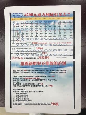 「三角形矩陣」吸金40億 榮騰負責人羈押獲准