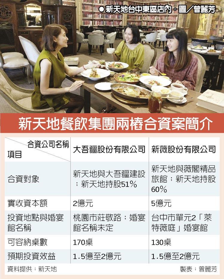 新天地餐飲集團兩樁合資案簡介