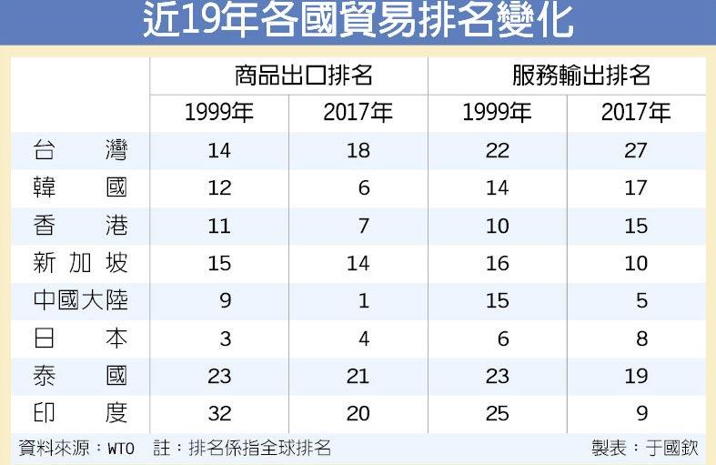 世界贸易排名的巨变,中国商品出口排名第1