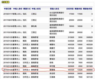 國民黨再爆吳茂昆賣東華大學專利 百萬股票入戶