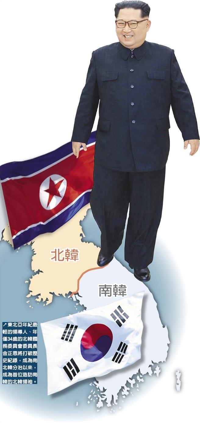 東北亞年紀最輕的領導人、年僅34歲的北韓國務委員會委員長金正恩將打破歷史紀錄,成為南北韓分治以來,成為首位造訪南韓的北韓領袖。