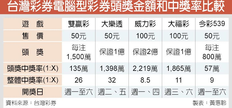 台灣彩券電腦型彩券頭獎金額和中獎率比較