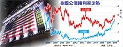 美債息升破3% 全球股匯動盪
