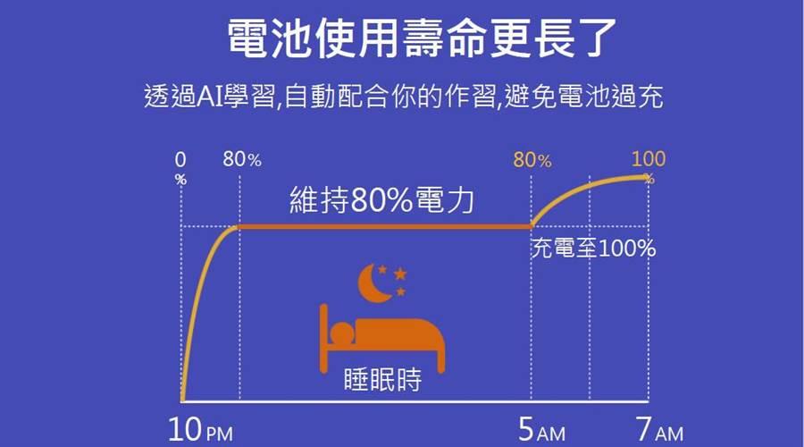 ZenFone 5 AI充電技術的原理。(圖/華碩提供)