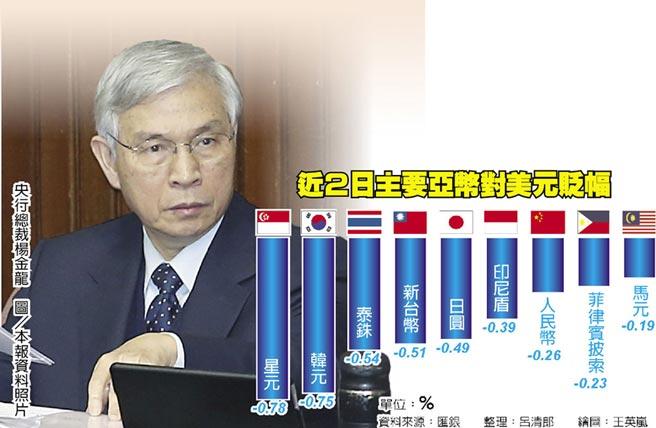 近2日主要亞幣對美元貶幅  央行總裁楊金龍 圖/本報資料照片