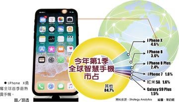 全球Q1最暢銷手機 iX奪冠