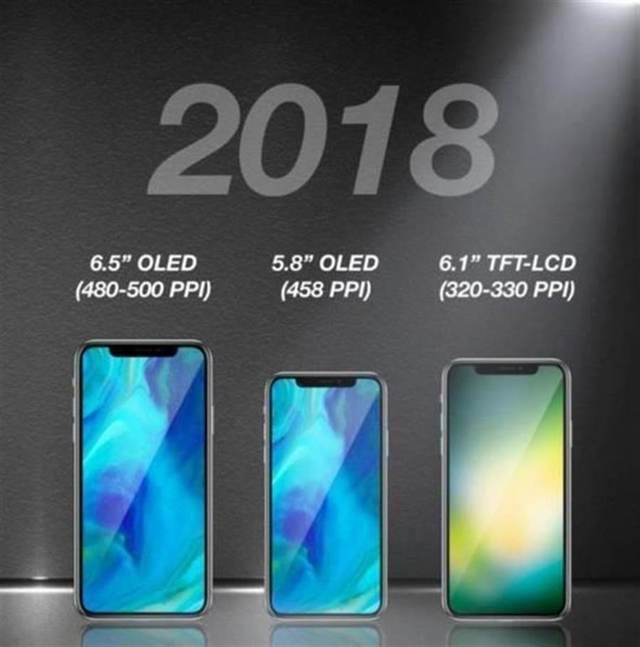 前凱基投顧分析師郭明錤對於2018年新iPhone的預測,他認為三款新設備都會採用TrueDepth相機,也就是導入3D感測功能,讓螢幕呈現出「瀏海」。(圖/翻攝9to5mac)