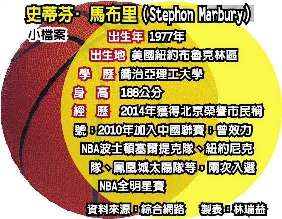 史蒂芬·馬布里(Stephon Marbury)小檔案