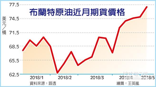 布蘭特原油近月期貨價格