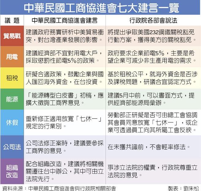 中華民國工商協進會七大建言一覽