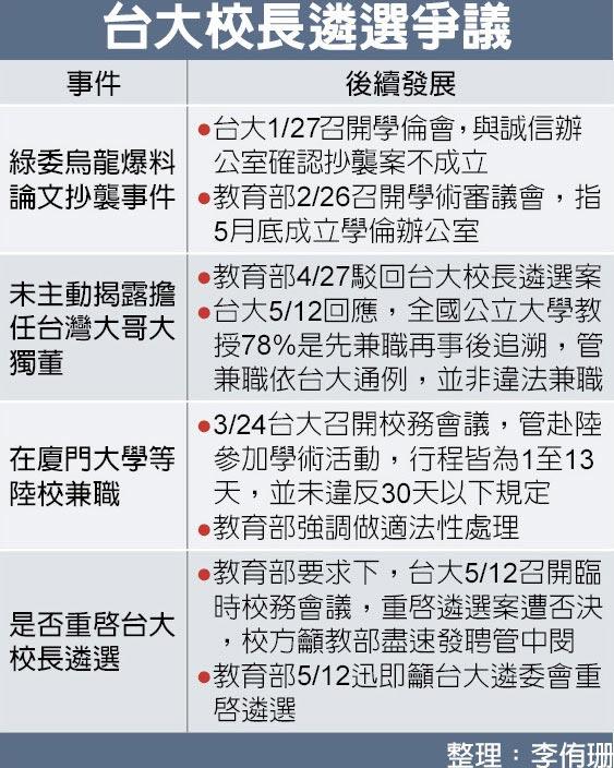 台大校長遴選爭議