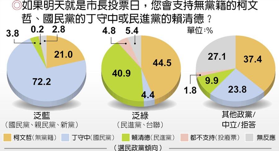 台北市長選情調查
