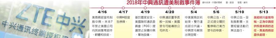 2018年中興通訊遭美制裁事件簿