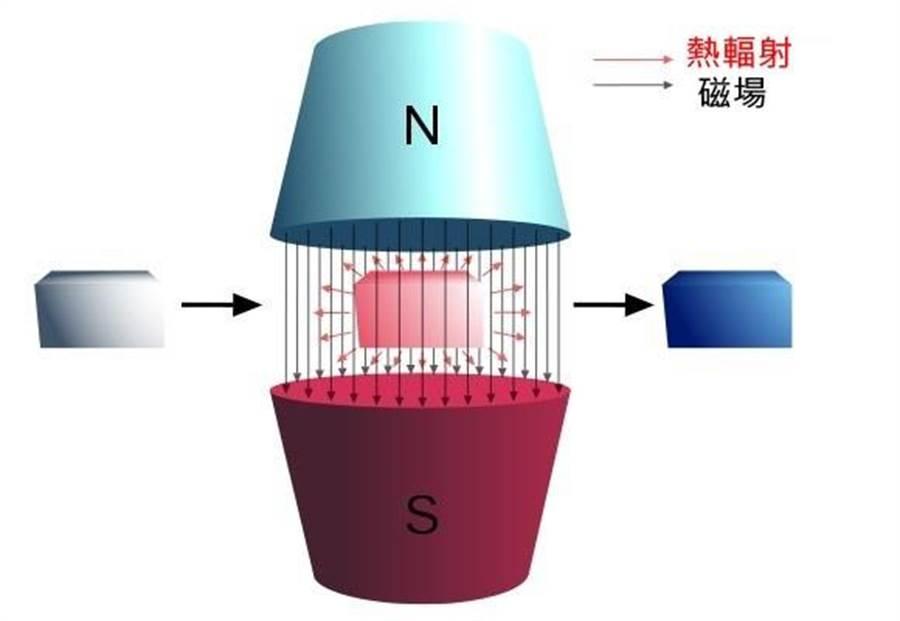 磁熱效應是磁性物質在磁場環境會發熱,離開後會變冷的現象。這個原理可以成為不用冷媒的冷氣機(圖/維基百科)