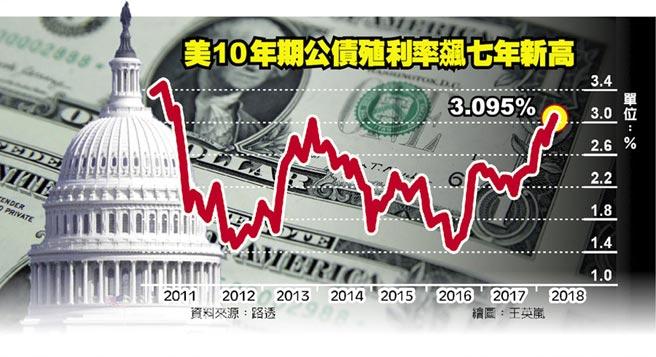 美10年期公債殖利率飆七年新高