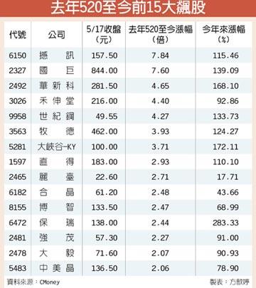 去年520來15大飆股 撼訊、國巨帶動衝