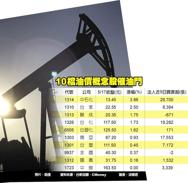 10檔油價概念股催油門