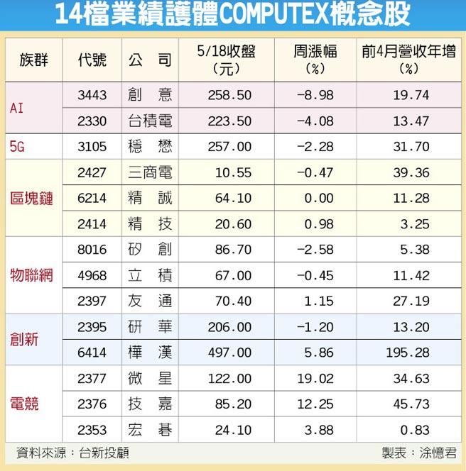 14檔業績護體COMPUTEX概念股