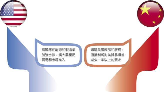 中美談判第二輪…  傳陸同意買更多美國商品