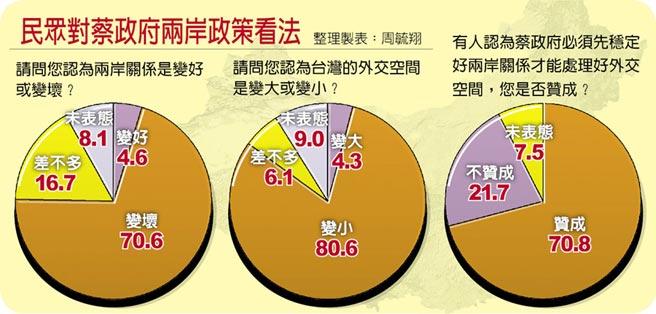 民眾對蔡政府兩岸政策看法