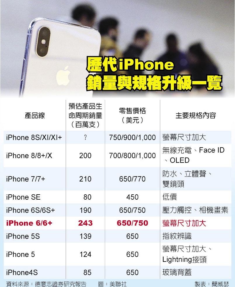 歷代iPhone銷量與規格升級一覽