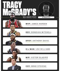 NBA》麥格瑞迪力挺哈登摘MVP 最佳新人是米契爾