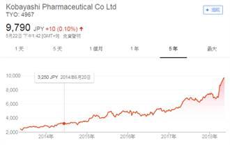 《財訊雙週刊》小林製藥股價創新高 推手不只觀光客