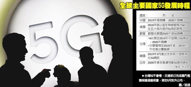 全球主要國家5G發展時程