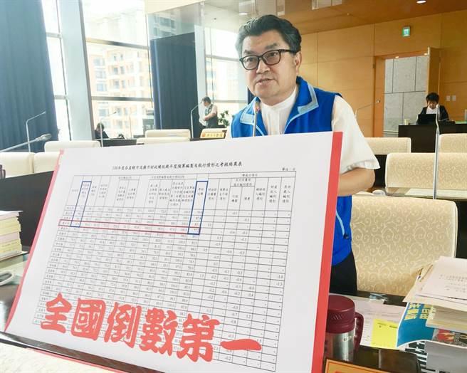 台中市議會國民黨團書記長李中說,行政院資料明白顯示,中市資本支出計畫預算保留計畫,是6都倒數第二名、全國倒數第六名。(陳世宗攝)