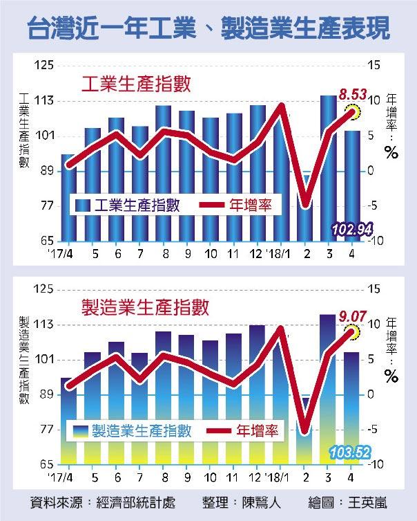 台灣近一年工業、製造業生產表現