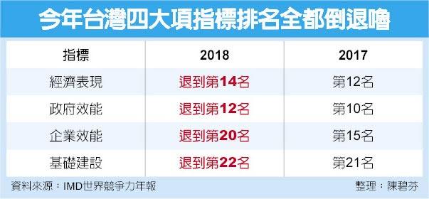 今年台灣四大項指標排名全都倒退嚕
