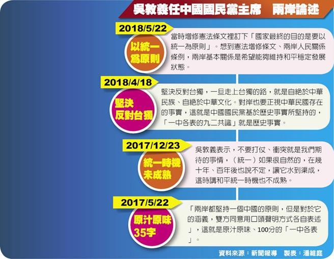 吳敦義任中國國民黨主席 兩岸論述