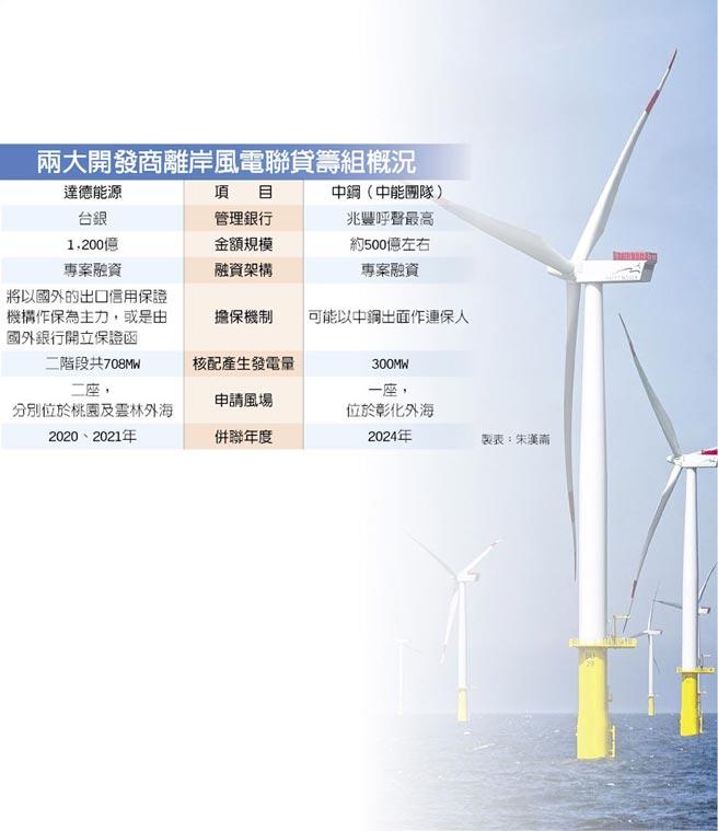 兩大開發商離岸風電聯貸籌組概況