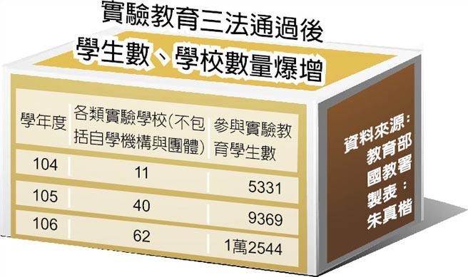 實驗教育三法通過後學生數、學校數量爆增