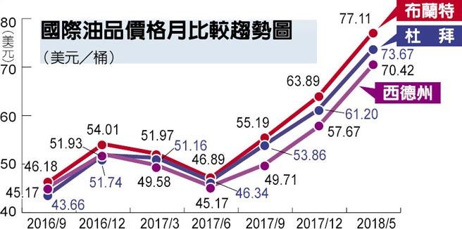 國際油品價格月比較趨勢圖