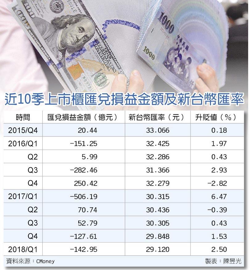 近10季上市櫃匯兌損益金額及新台幣匯率