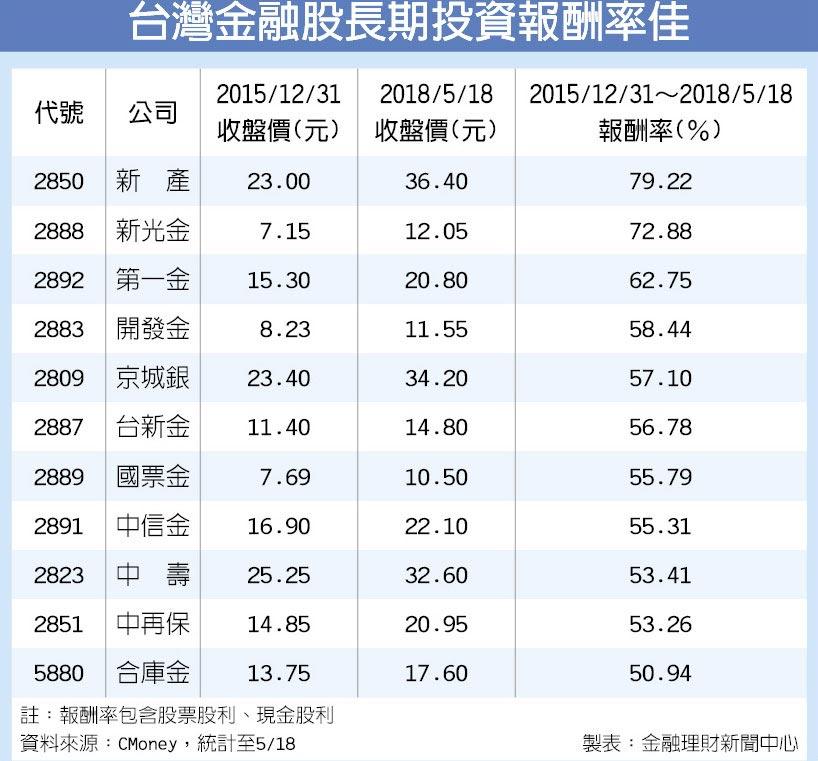 台灣金融股長期投資報酬率佳