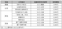 高鐵「有Go省」旅遊專案 車票+住宿3千有找