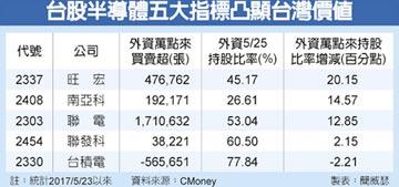 外資最愛台灣半導體 大買特買