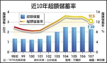 投資率偏低 超額儲蓄率 連6年逾1成