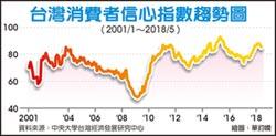 5月CCI創7個月新低 下月買股信心 恐偏悲觀