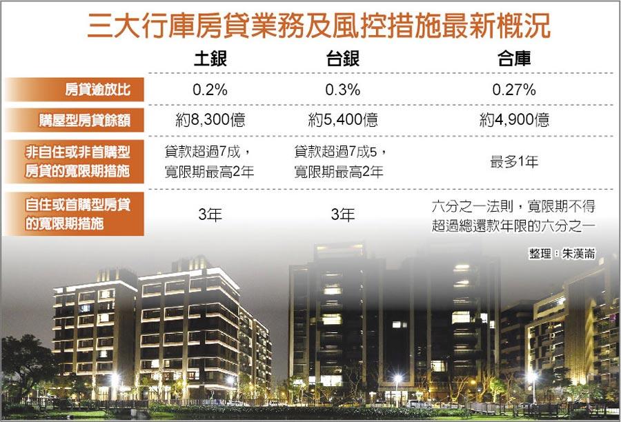 三大行库房贷业务及风控措施最新概况