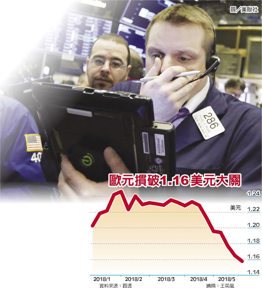 歐元摜破1.16美元大關