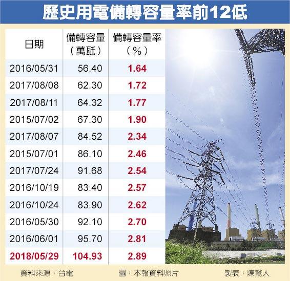 歷史用電備轉容量率前12低