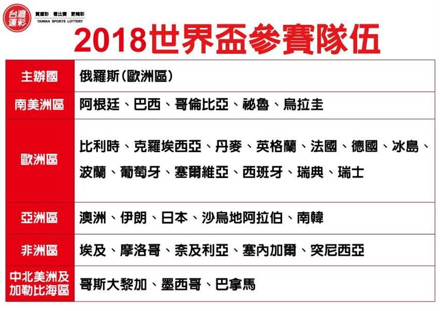 2018世界盃參賽隊伍。(台灣運彩提供)