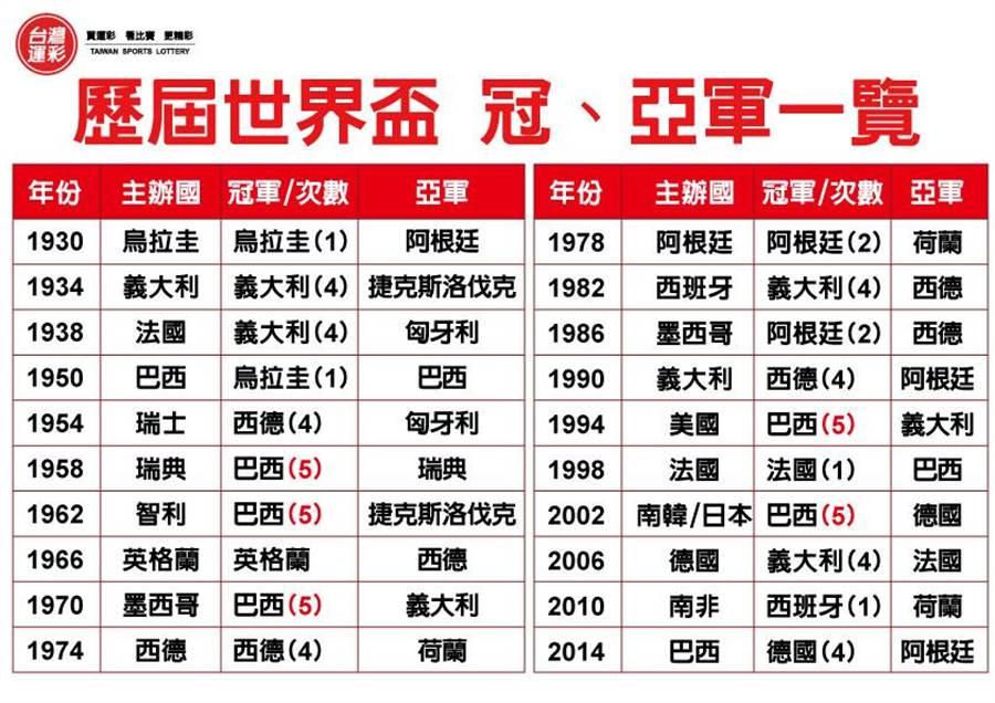 歷屆世界盃冠、亞軍一覽。(台灣運彩提供)